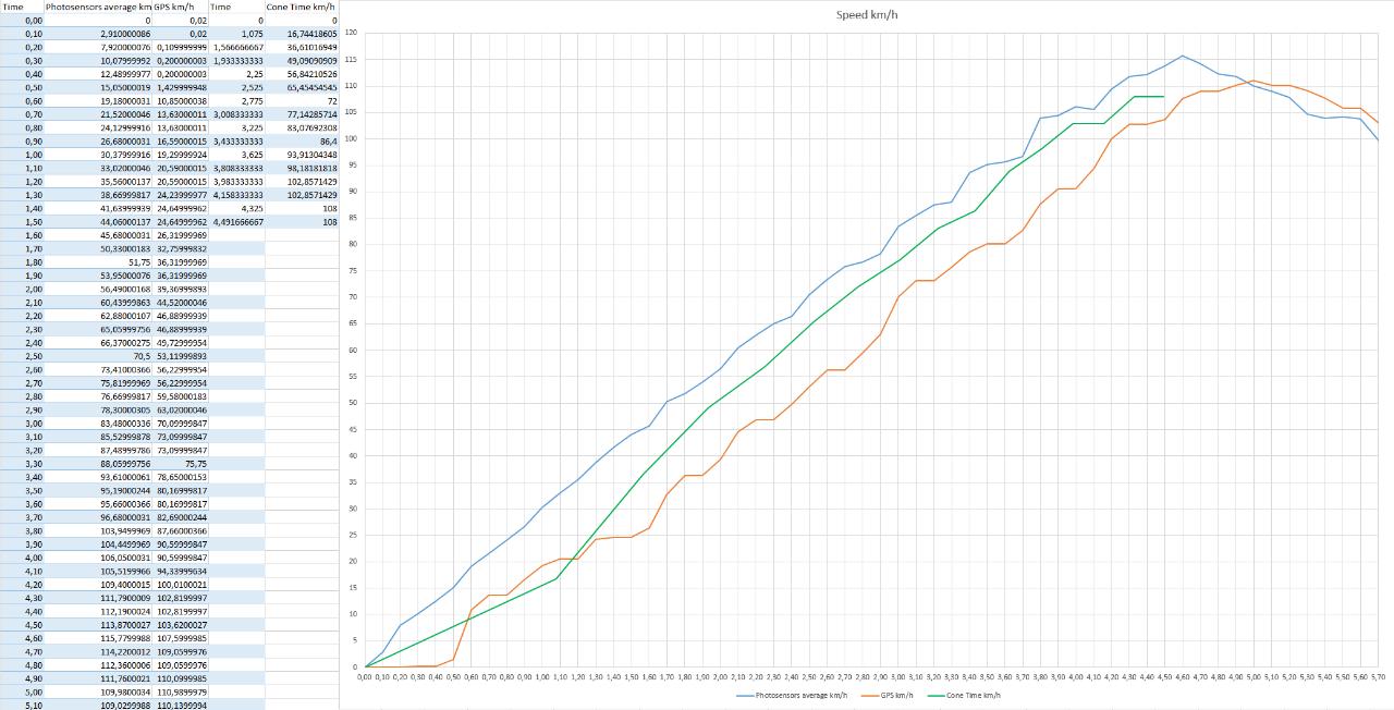 EV-Fun Data Logging